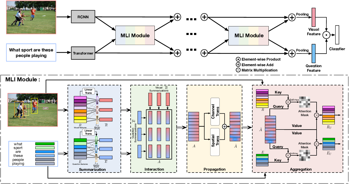 Figure 3 for Multi-modality Latent Interaction Network for Visual Question Answering