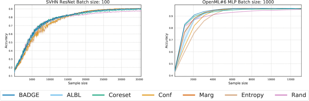 Figure 2 for Deep Batch Active Learning by Diverse, Uncertain Gradient Lower Bounds
