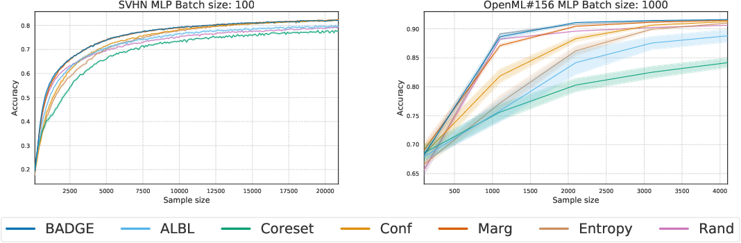 Figure 3 for Deep Batch Active Learning by Diverse, Uncertain Gradient Lower Bounds