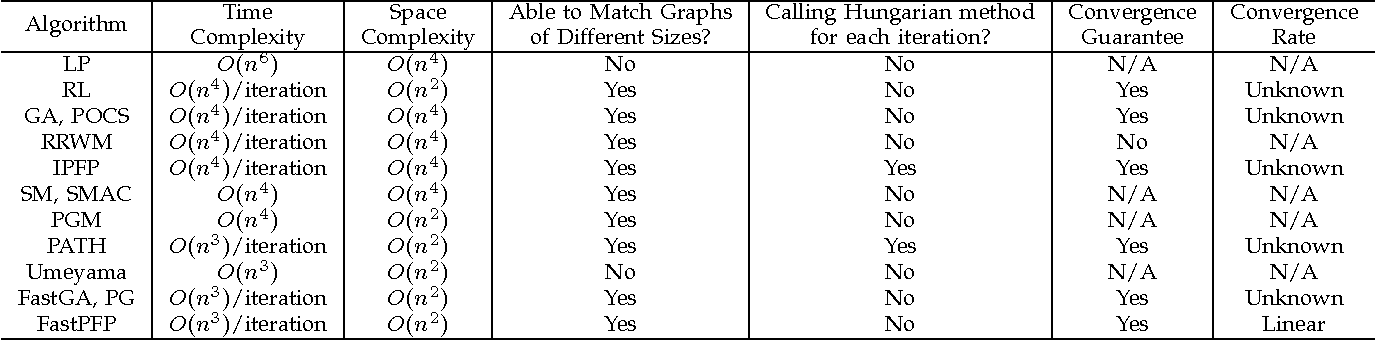 Figure 2 for A Fast Projected Fixed-Point Algorithm for Large Graph Matching