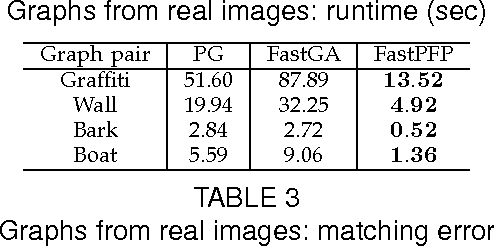 Figure 4 for A Fast Projected Fixed-Point Algorithm for Large Graph Matching