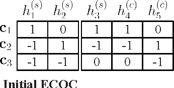 Figure 3 for Heuristic Ternary Error-Correcting Output Codes Via Weight Optimization and Layered Clustering-Based Approach