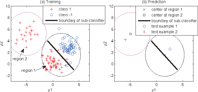 Figure 4 for Heuristic Ternary Error-Correcting Output Codes Via Weight Optimization and Layered Clustering-Based Approach
