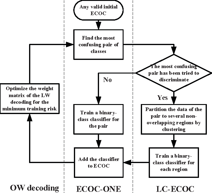 Figure 1 for Heuristic Ternary Error-Correcting Output Codes Via Weight Optimization and Layered Clustering-Based Approach