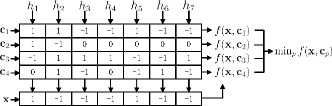 Figure 2 for Heuristic Ternary Error-Correcting Output Codes Via Weight Optimization and Layered Clustering-Based Approach