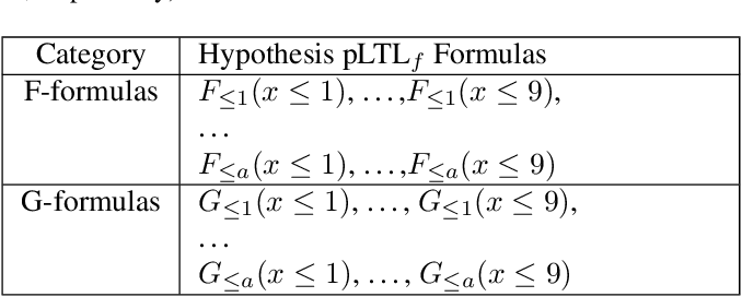 Figure 2 for Adaptive Teaching of Temporal Logic Formulas to Learners with Preferences