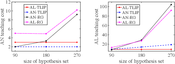 Figure 4 for Adaptive Teaching of Temporal Logic Formulas to Learners with Preferences