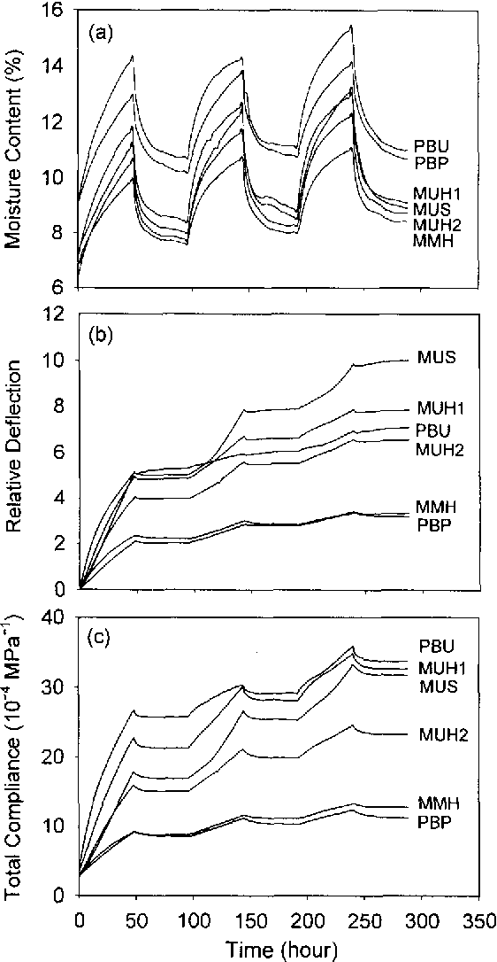 FIG. 1. Moisture content (a), relative deflection (b), and total compliance (c) as a function of sorption time for the boards used in the study.
