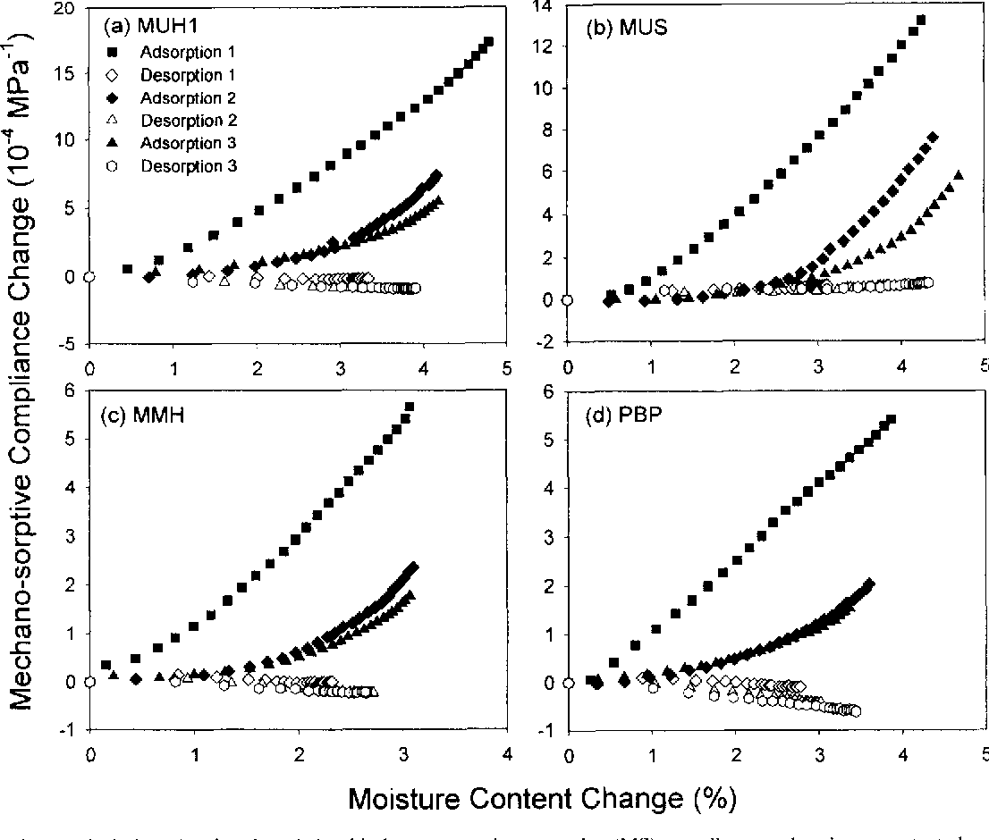 FIG. 3. Typical plots showing the relationship between mechano-sorptive (MS) compliance and moisture content change.