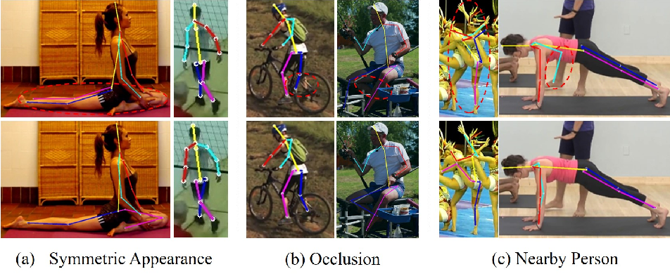 Figure 1 for Adversarial Semantic Data Augmentation for Human Pose Estimation