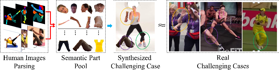 Figure 3 for Adversarial Semantic Data Augmentation for Human Pose Estimation