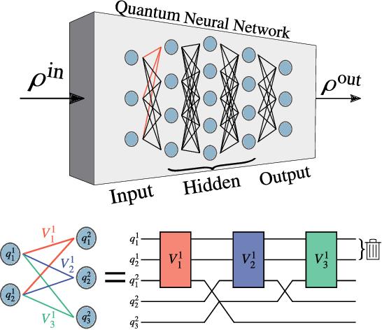 Figure 1 for Trainability of Dissipative Perceptron-Based Quantum Neural Networks