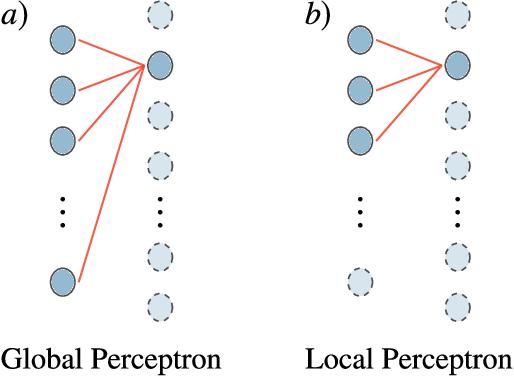 Figure 2 for Trainability of Dissipative Perceptron-Based Quantum Neural Networks