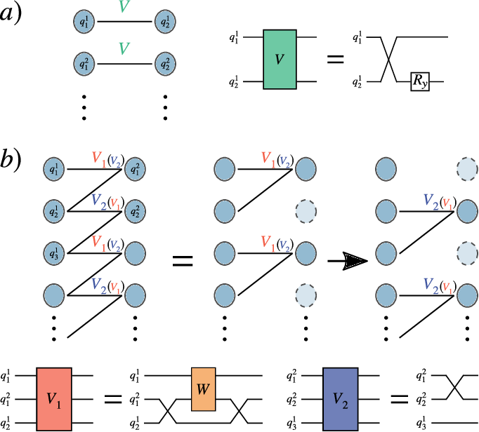 Figure 3 for Trainability of Dissipative Perceptron-Based Quantum Neural Networks