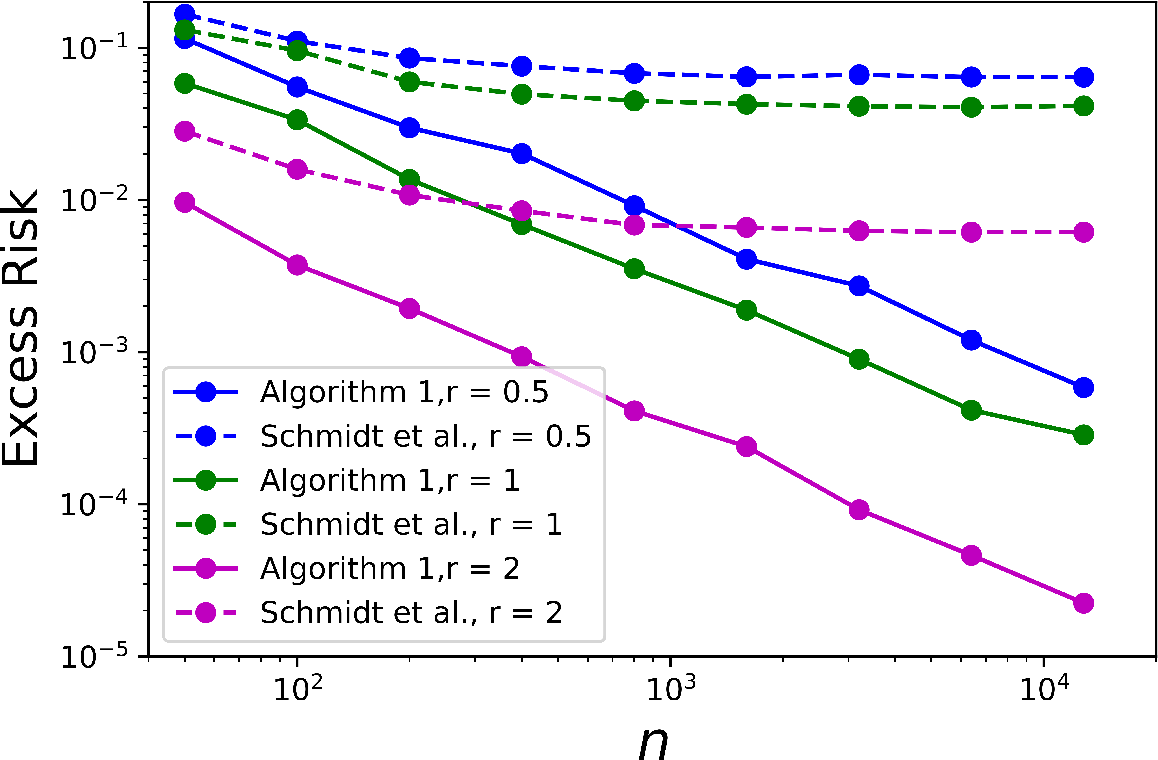Figure 1 for Sharp Statistical Guarantees for Adversarially Robust Gaussian Classification