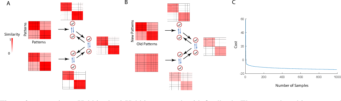 Figure 3 for Structured and Deep Similarity Matching via Structured and Deep Hebbian Networks