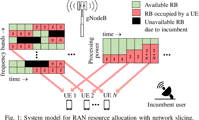 Figure 1 for Reinforcement Learning for Dynamic Resource Optimization in 5G Radio Access Network Slicing