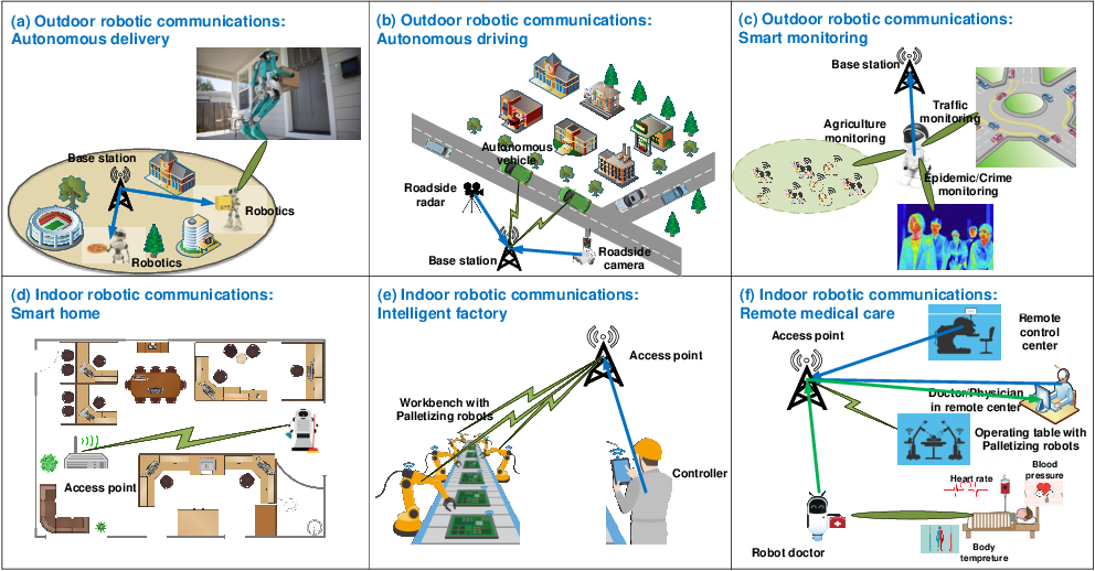 Figure 2 for Robotic Communications for 5G and Beyond: Challenges and Research Opportunities