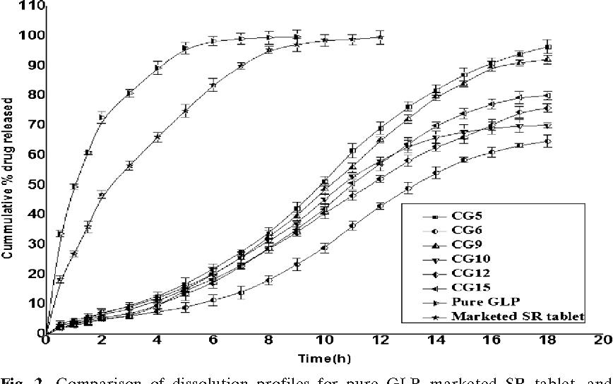 Study of the Mucoadhesive Potential of Carbopol Polymer in the