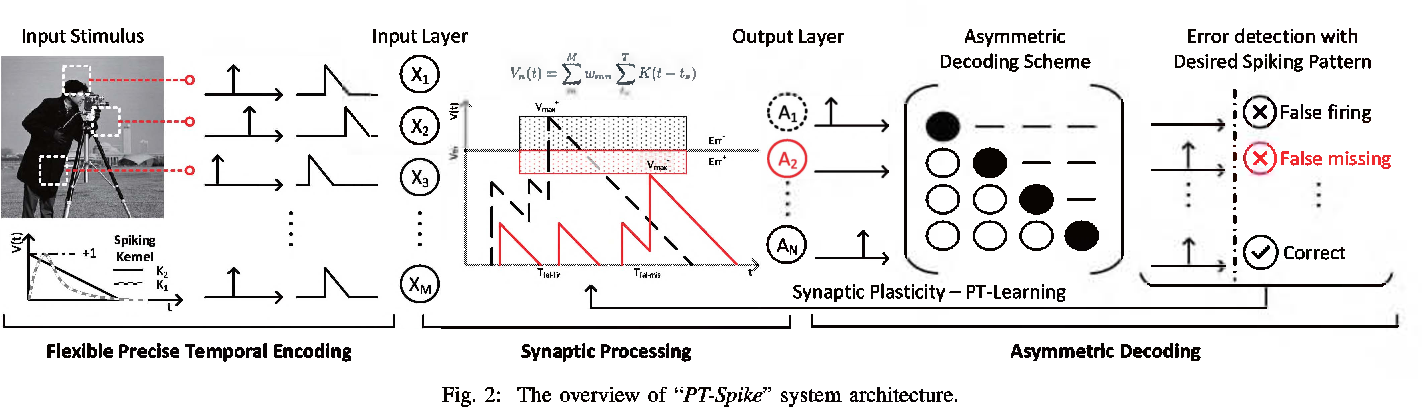 Figure 2 for PT-Spike: A Precise-Time-Dependent Single Spike Neuromorphic Architecture with Efficient Supervised Learning