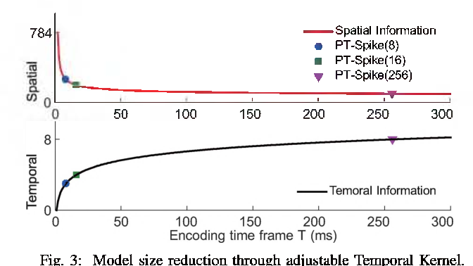 Figure 3 for PT-Spike: A Precise-Time-Dependent Single Spike Neuromorphic Architecture with Efficient Supervised Learning