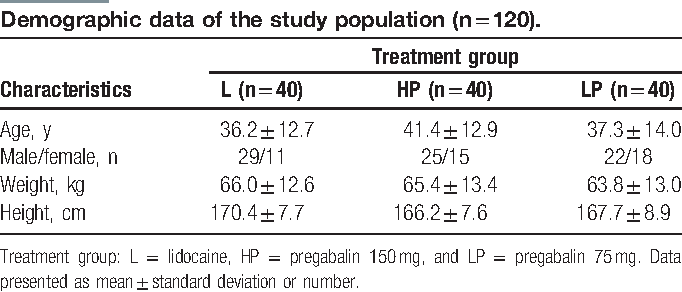 Table 1 from Comparative study between 2 different doses of