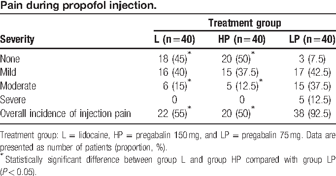 Table 2 from Comparative study between 2 different doses of