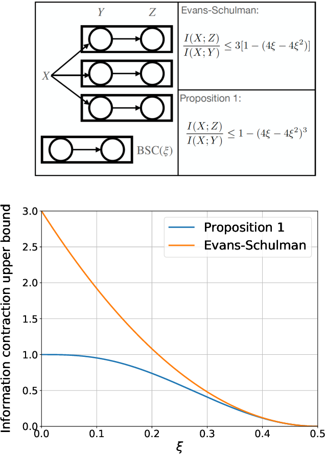 Figure 2 for Information contraction in noisy binary neural networks and its implications