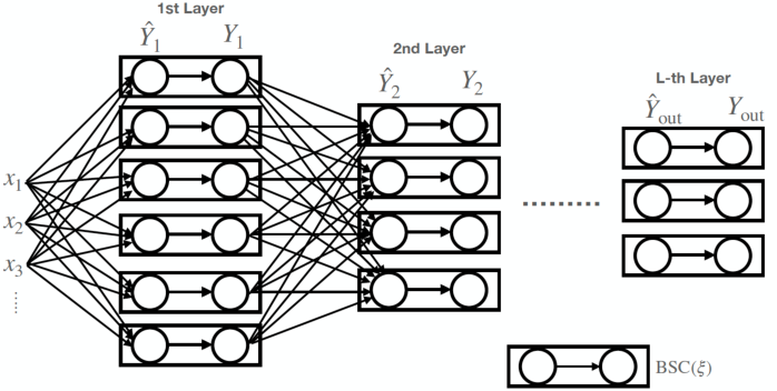 Figure 4 for Information contraction in noisy binary neural networks and its implications