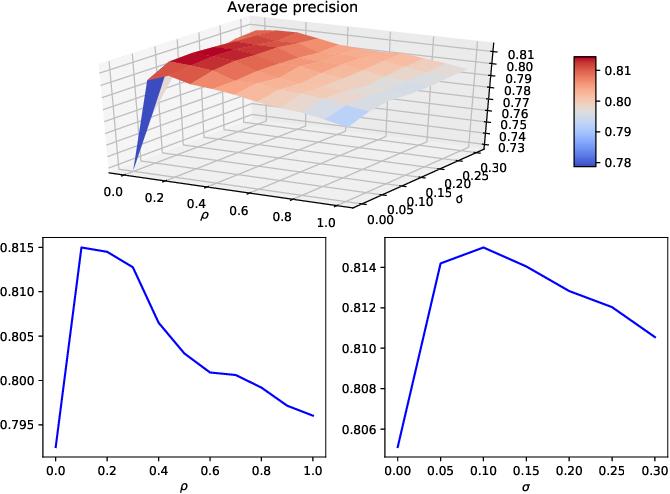 Figure 2 for A Multi-Task Gradient Descent Method for Multi-Label Learning