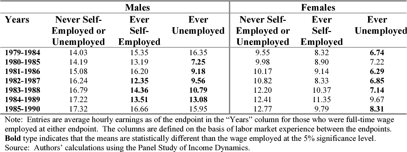Table 3: Average Hourly Earnings by Self-Employment Experience