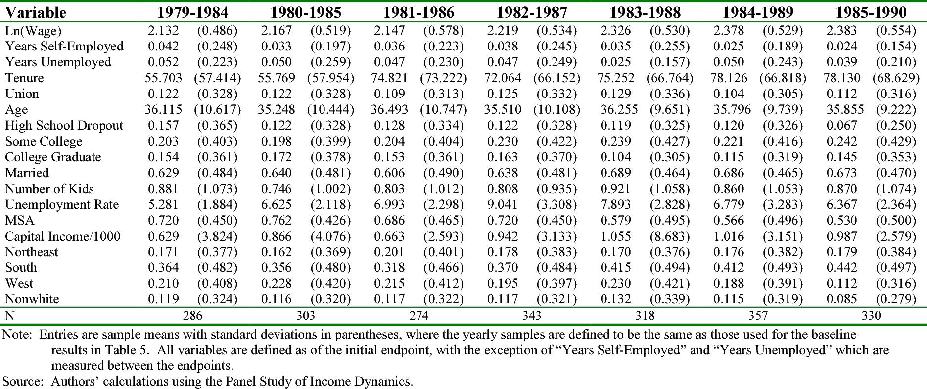 Table 4B: Regression Sample Summary Statistics – Females