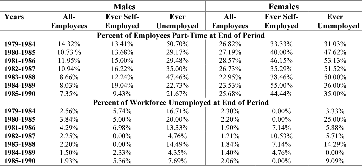 Table 8: Percent Part-Time and Unemployed by Employment Experience