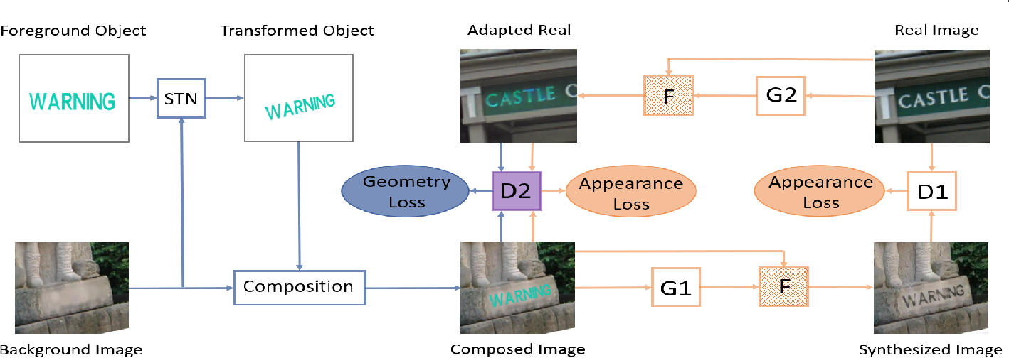Figure 3 for Spatial Fusion GAN for Image Synthesis