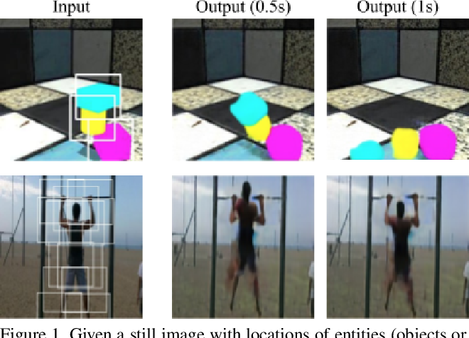 Figure 1 for Compositional Video Prediction
