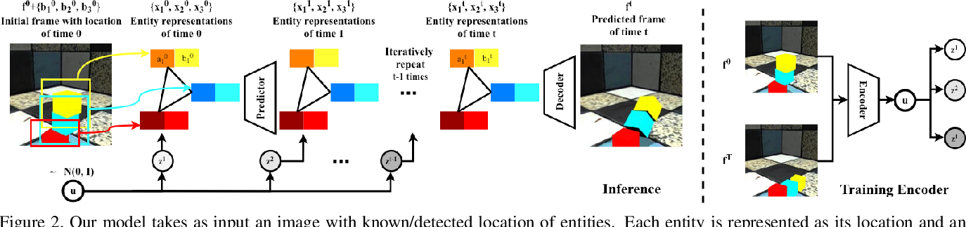 Figure 2 for Compositional Video Prediction