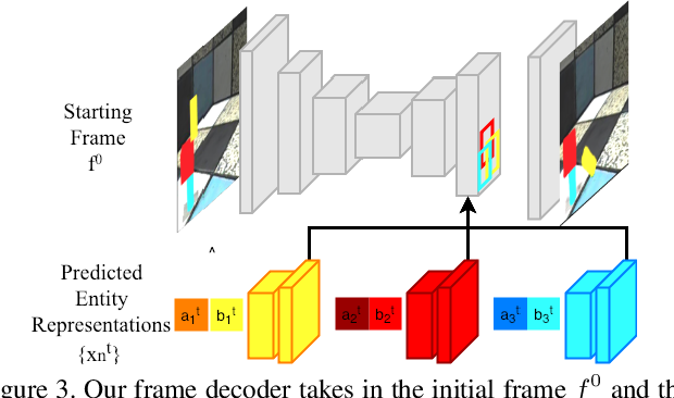 Figure 3 for Compositional Video Prediction