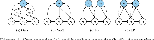 Figure 4 for Compositional Video Prediction