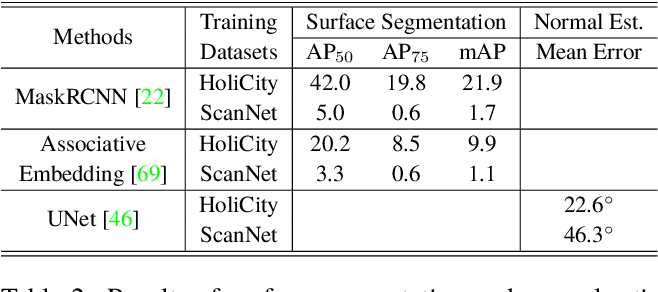 Figure 4 for HoliCity: A City-Scale Data Platform for Learning Holistic 3D Structures