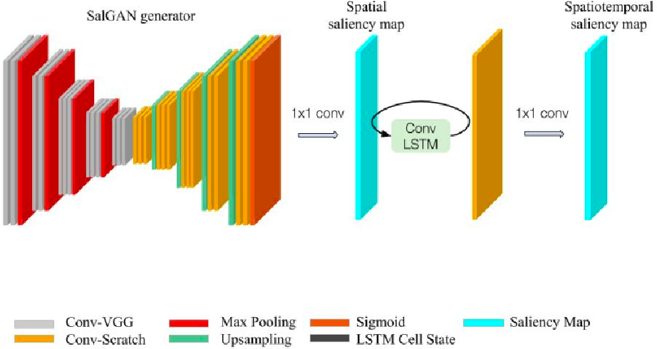 Figure 1 for Temporal Saliency Adaptation in Egocentric Videos