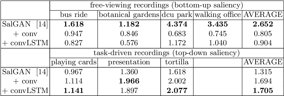 Figure 4 for Temporal Saliency Adaptation in Egocentric Videos