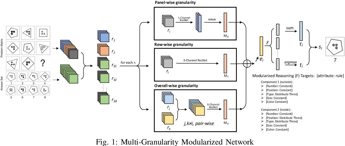 Figure 1 for Multi-Granularity Modularized Network for Abstract Visual Reasoning
