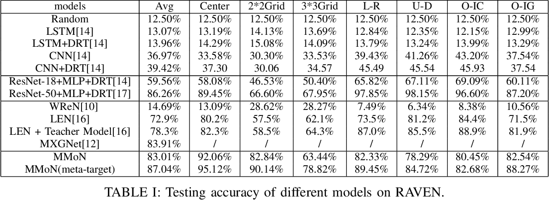 Figure 3 for Multi-Granularity Modularized Network for Abstract Visual Reasoning