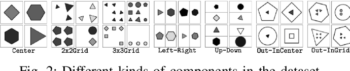Figure 2 for Multi-Granularity Modularized Network for Abstract Visual Reasoning