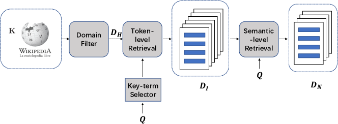 Figure 1 for Interpretable Multi-Step Reasoning with Knowledge Extraction on Complex Healthcare Question Answering