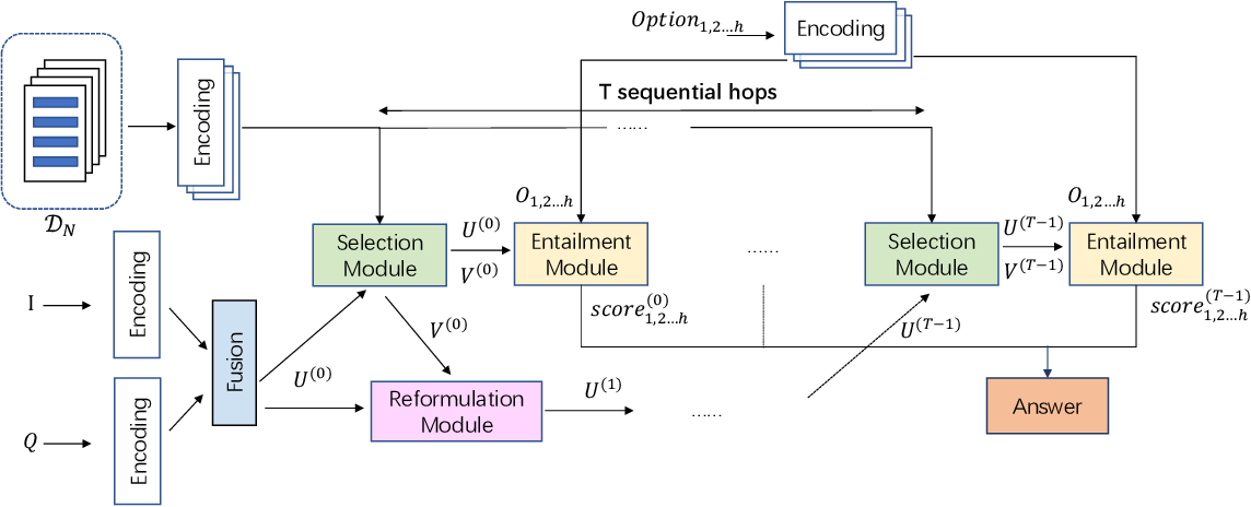Figure 3 for Interpretable Multi-Step Reasoning with Knowledge Extraction on Complex Healthcare Question Answering