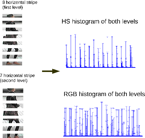 Figure 3 for Structured learning of metric ensembles with application to person re-identification