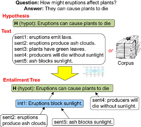 Figure 1 for Explaining Answers with Entailment Trees
