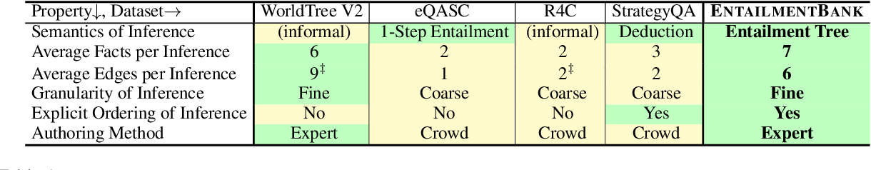 Figure 2 for Explaining Answers with Entailment Trees
