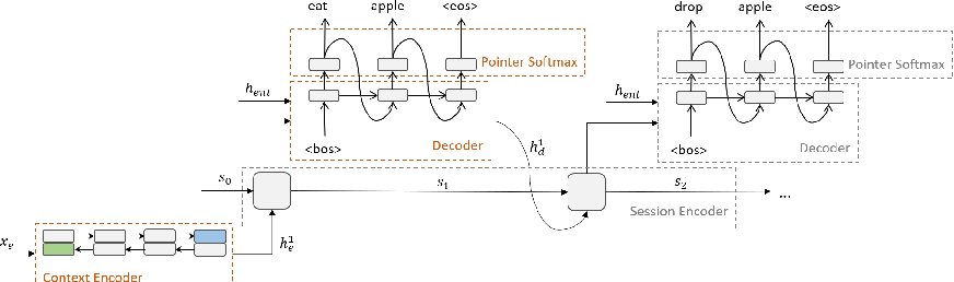 Figure 3 for Towards Solving Text-based Games by Producing Adaptive Action Spaces